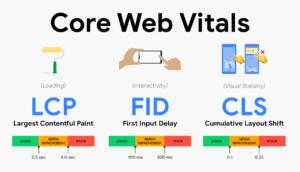 Core Web Vitals - Das Ende der CMS Systeme?